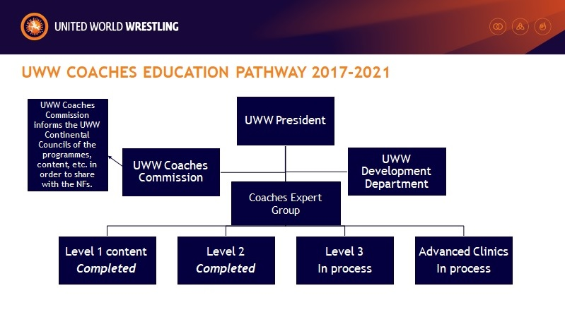 Coaches education pathway